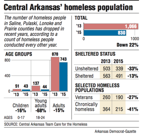 '15 tally: Fewer living on streets: Homeless count shows 22% drop